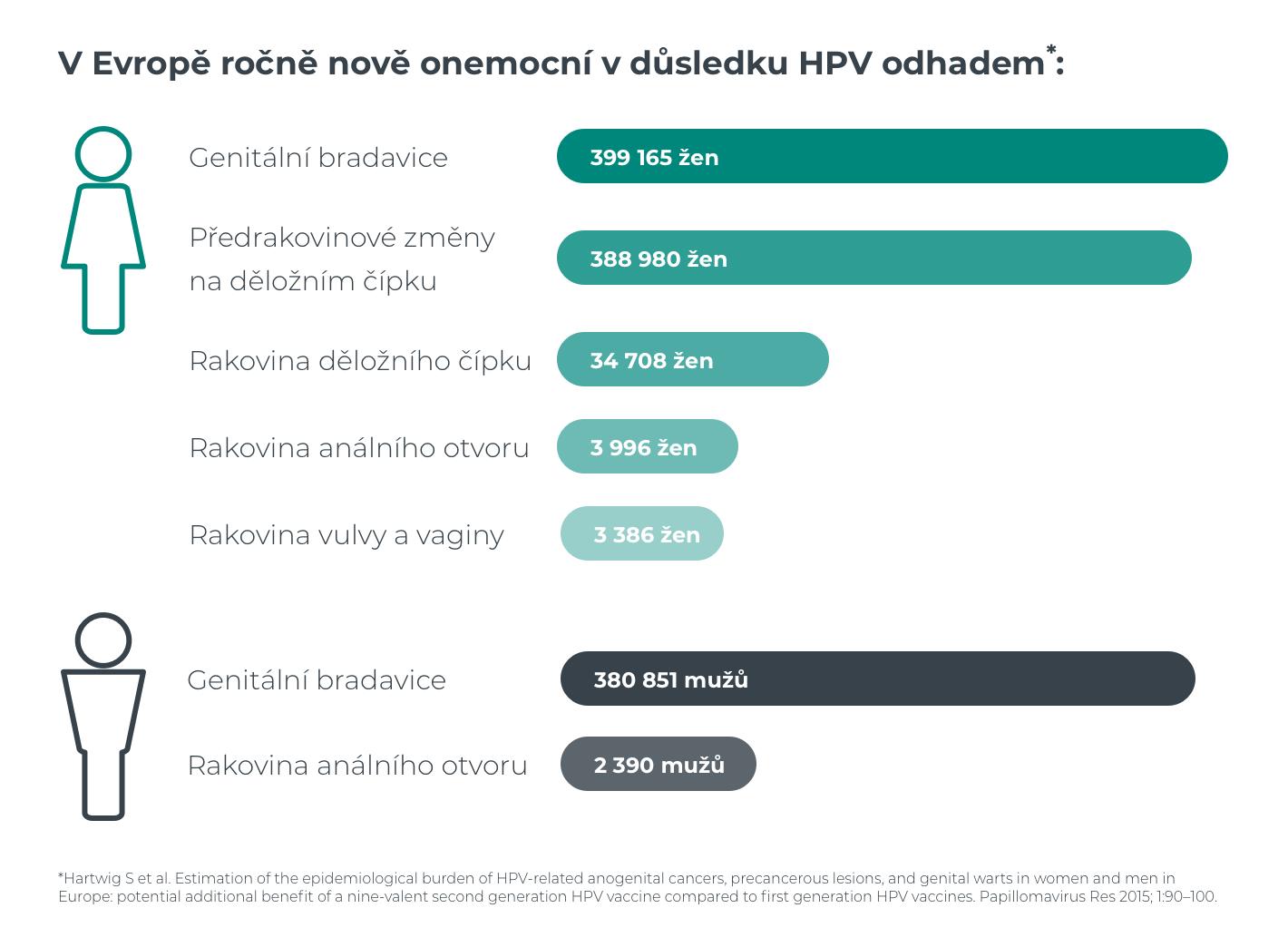 Hpv végbélrák tünetei. A HPV-fertőzés tünetei nőkben és férfiakban - Medicover